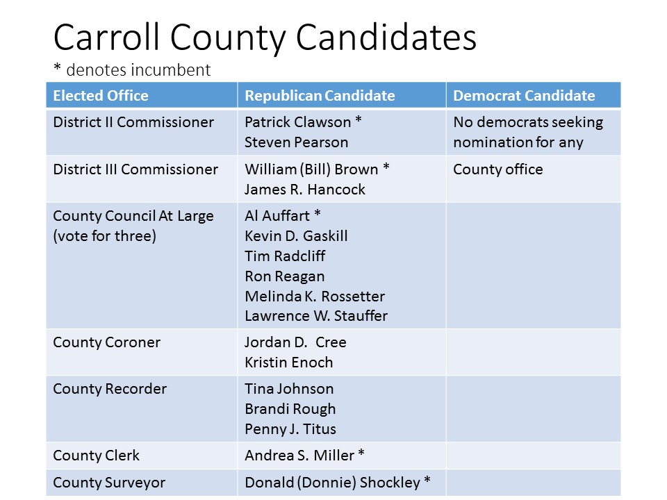 Carroll County Candidates